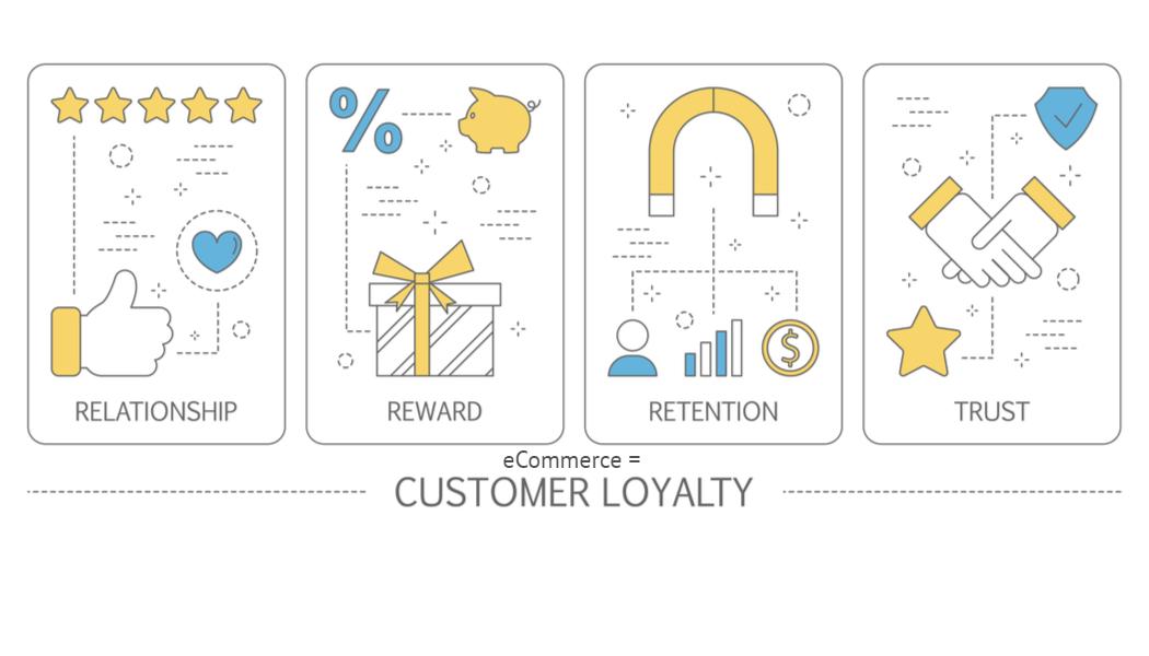 El eCommerce por definición es un sistema de lealtad